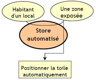 """Exemple de Diagramme """" Bête à cornes """" pour store automatisé"""