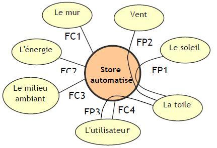 Diagramme Pieuvre du Store automatisé