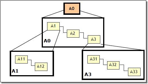 Analyse fonctionnelle sciences et technologies for Actigramme a 0 porte automatique