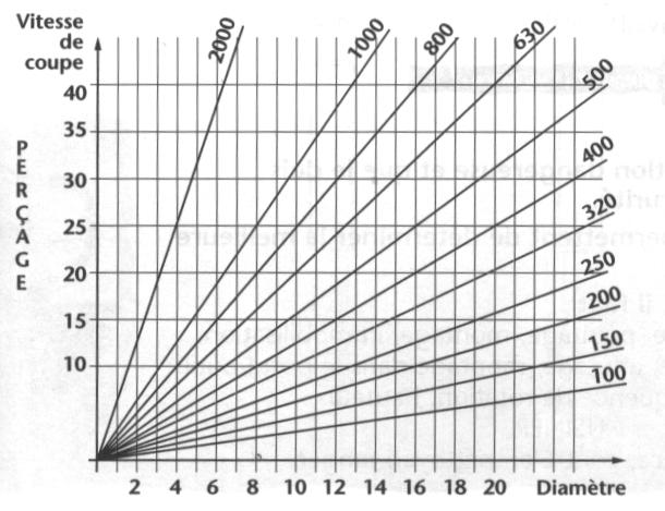 Le per age sciences et technologies - Tableau vitesse de coupe fraisage ...